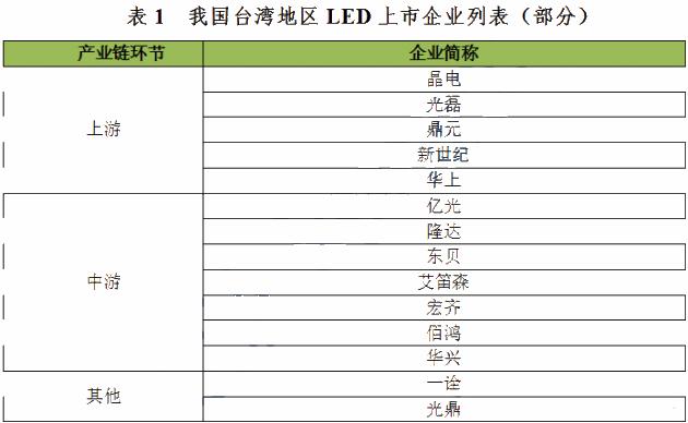 台湾LED上市厂商营收状况提前知
