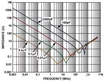 从实践角度探讨高速电路的布线问题