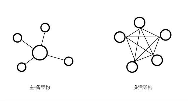 区块链如何变革数据库灾备系统?