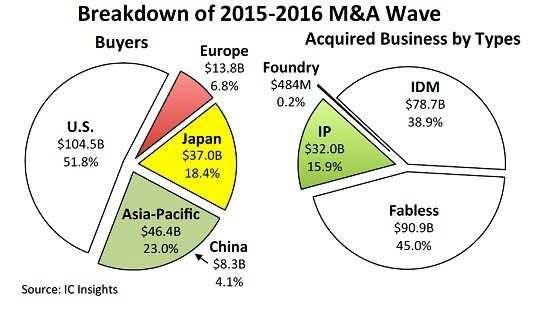 2015~2016年半导体行业M&A活动解读