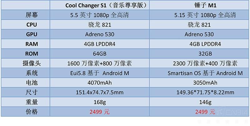 情怀手机遇见现实巨人 锤子M1和酷派改变者S1对比评测
