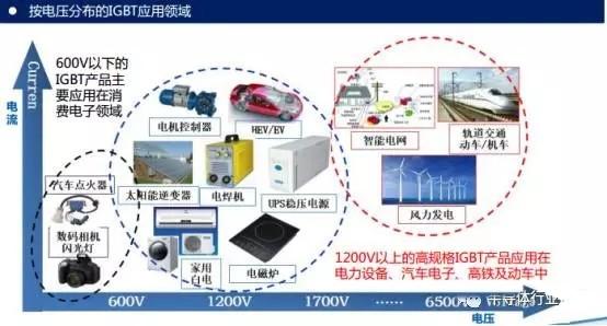 和芯片一样依赖进口 我国发展IGBT势在必行