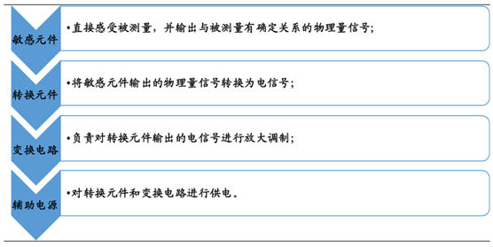 2016年中国传感器行业市场现状及运行态势