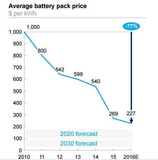 斯拉电池组成本已降至190美元/kWh,理想平民化的电动汽车出世了?