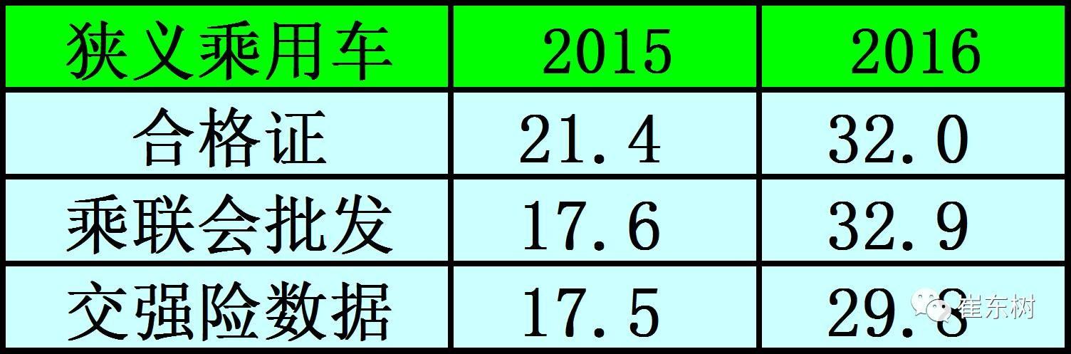 2016年新能源车市场产销较均衡