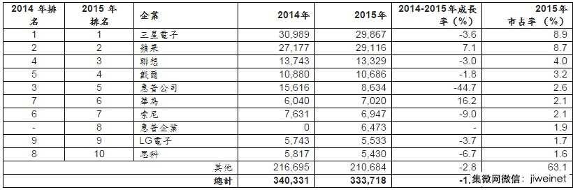 2016全球前十半导体买家:中国占三家