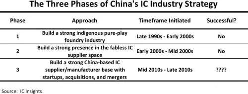 缺少核心技术 中国半导体2025目标或难实现