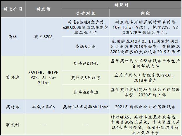 高通/英伟达/英特尔/联发科 四大厂商汽车芯片领域新成绩、新规划汇总