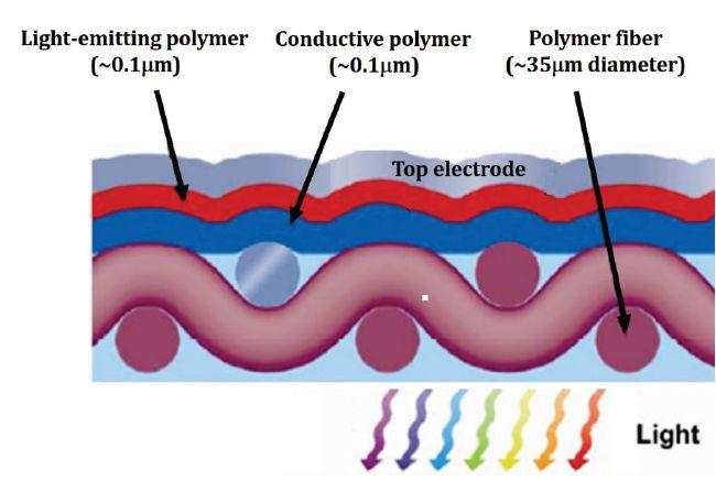 高透光、薄层低电阻!这种导电透明织物有望取代ITO层