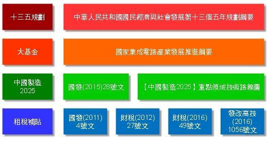 十三五规划期间大陆半导体产业政策目标