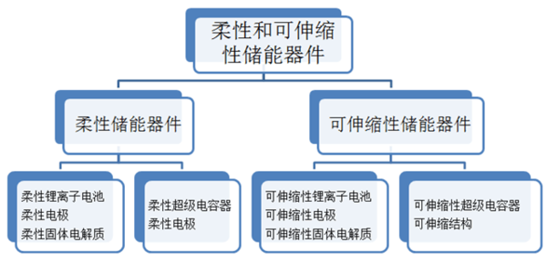 柔性储能器件及可伸缩储能器件的发展情况总结