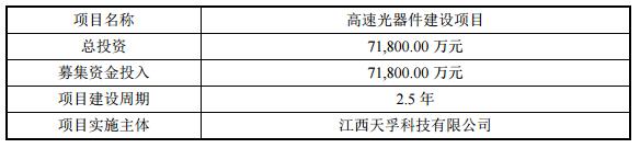 天孚通信拟募资7.18亿元开发高速光器件