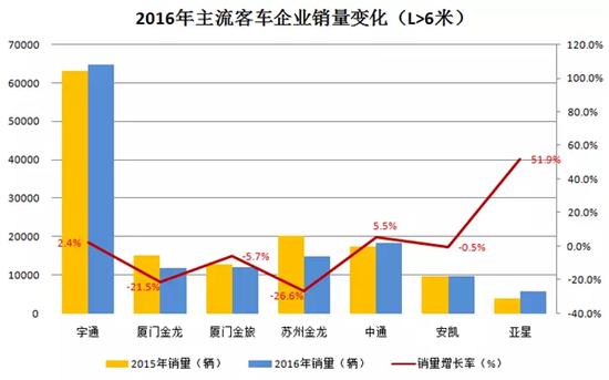 传统豪强PK新兴势力 2016客车行业三变化