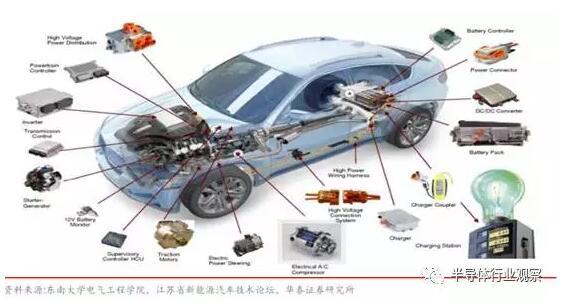 新能源汽车弯道超车?先搞定电机电控吧