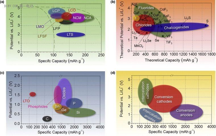 解析锂离子正负极材料的现在和未来(正极篇)