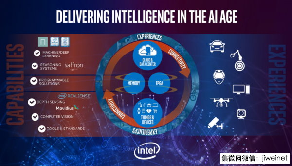 Intel展示Lake Crest家族深度神经网络计算新芯进展