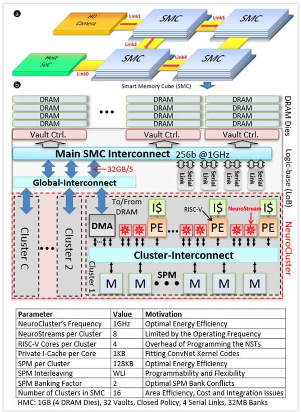 【前沿】深度学习芯片研究新趋势:存储器驱动型处理器