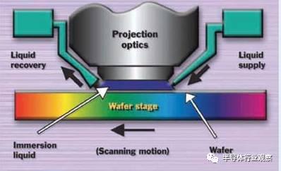 EUV技术只是新宠 舞台还是浸入式光刻的