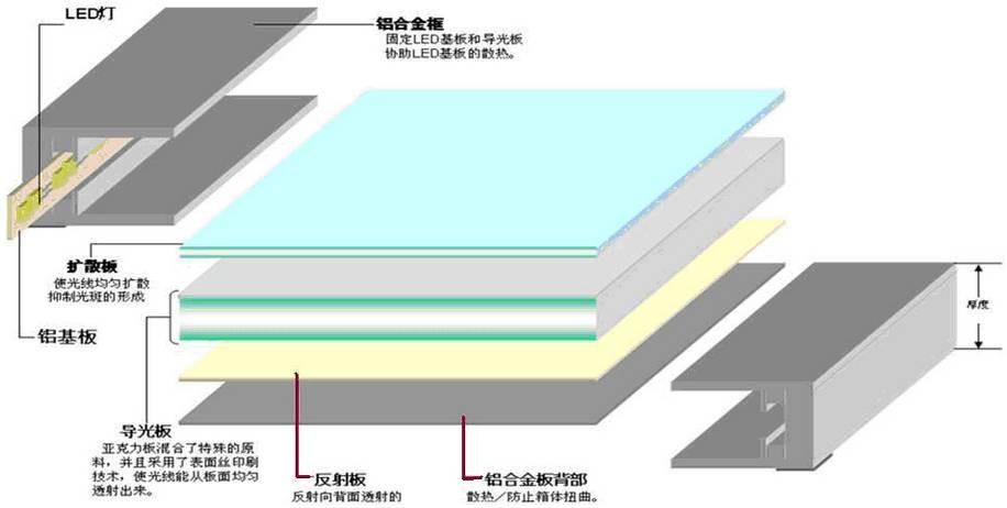led平板灯的结构图