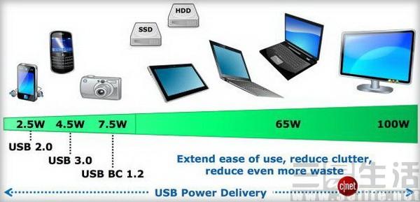 "USB PD要统一快充标准  厂商""自有""协议怎么办?"