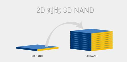2D NAND和3D NAND间有哪些区别和联系?