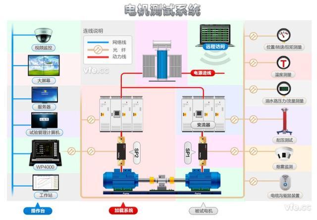 工业机器人常用电机驱动系统的分类
