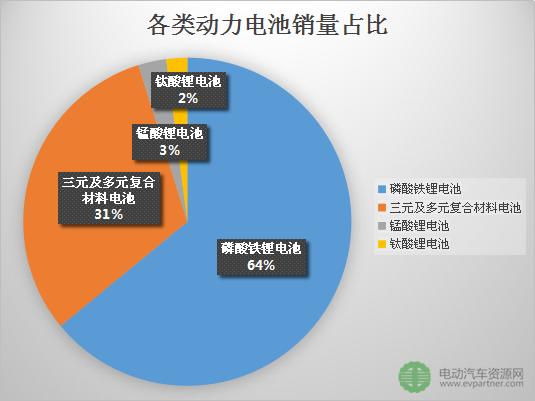 2016年44家企业生产动力电池近467亿瓦时 动力电池企业20强名单出炉