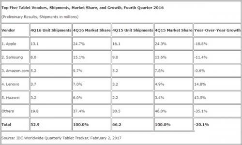 平板市场颓势无可挽救 华为却逆境增长