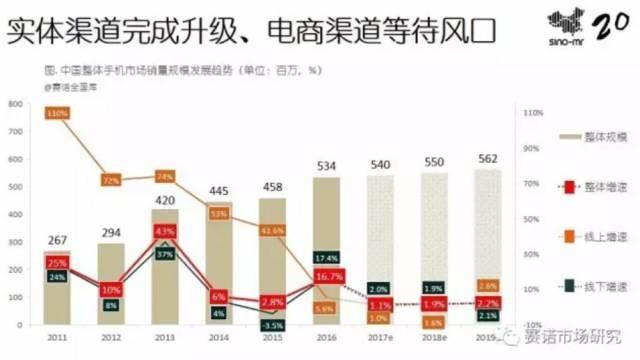 全年出货量暴跌36% 小米手机问题出在哪了?