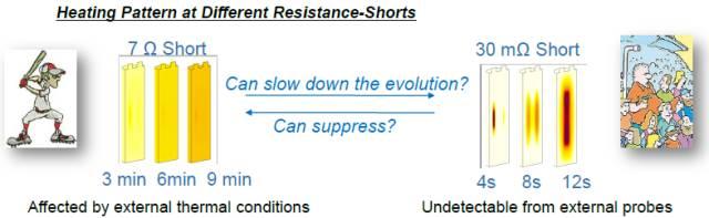 锂电池安全问题研究:内短路模型