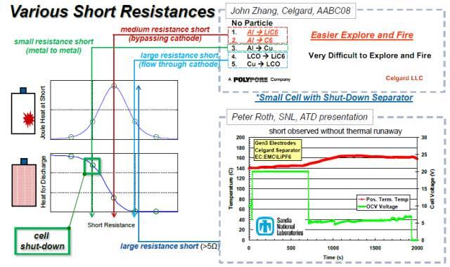 图3 如上图3所示研究结果可以看出: 1.短路点的焦耳热 以铝箔和负极LiC6和C6接触能量最大,极易起火和爆炸;正负极铜铝箔接触或者活性物质的接触几乎不会造成起火爆炸。 2.电池放电的热 热量以正负极铜铝箔的直接接触最大,铝箔和负极粉料接触最小 3.短路电阻大于5的情况下不会出现热失控 20Ah叠片电池不同情况下的短路研究