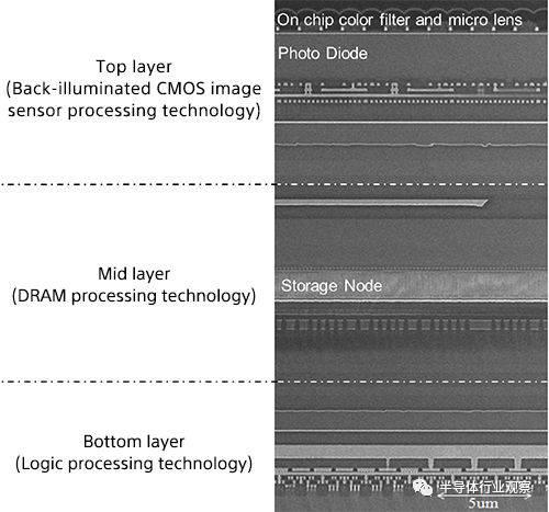 索尼 CMOS 传感器设计大升级:内嵌 DRAM 缓存