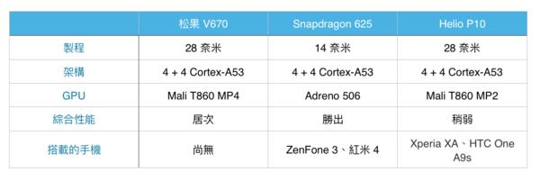 详解小米松果 V670/V970:直指中端、旗舰芯片等级