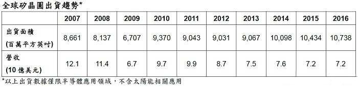 2016年硅晶圆出货量创历史新高