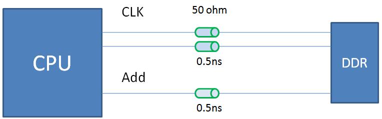 DDR线长匹配与时序