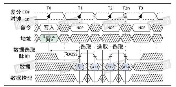 DDRx的关键技术介绍