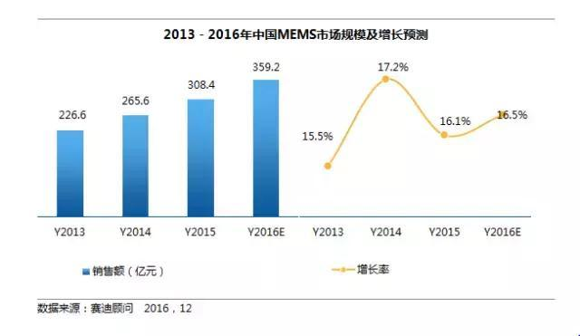物联网风靡全球 MEMS市场迎来历史机遇