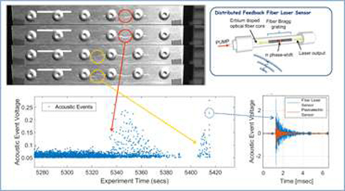 美军首创用于结构健康监测的光纤激光传感器