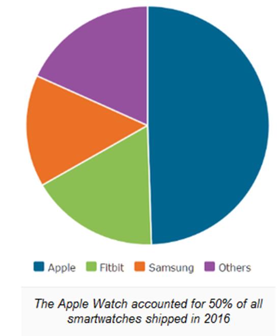 都说智能穿戴行业不景气 Apple Watch第一个不服