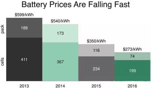 锂电池储能系统价格跌至273美元/KWh