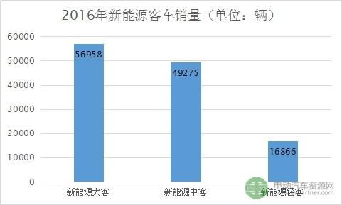 2016年10米以上新能源客车销量数据分析 大客车更受市场欢迎?