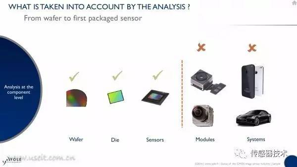 【分析】CMOS图像传感器产业趋势和主要厂商