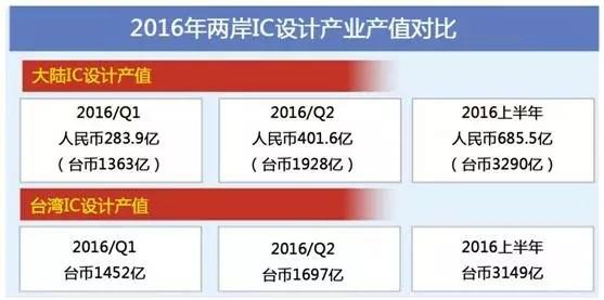 大陆攻坚半导体 台湾产业面临历史性抉择