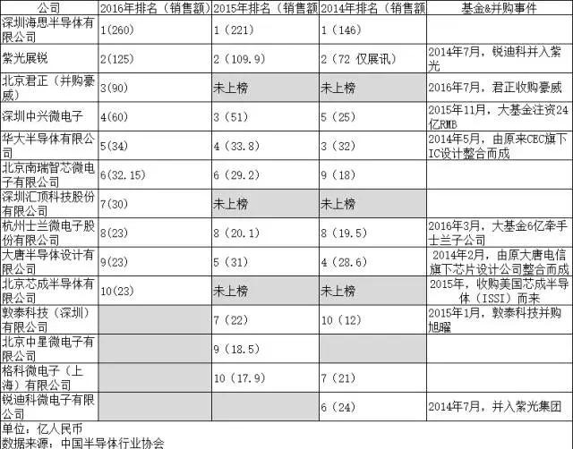 2014-2016中国IC设计企业排名:剧烈变化中