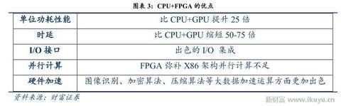 FPGA:大数据与物联网时代的宠儿