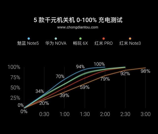 一入快充不回头 魅蓝Note5/荣耀6X/华为Nova等5款手机充电对比测试