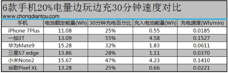 快充谁最实在?iPhone 7P/一加3T/华为Mate9等6款手机对比测试