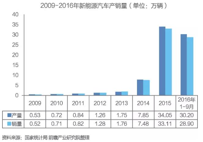 中国无人驾驶汽车行业发展前景预测与投资分析