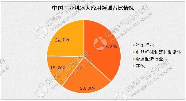 2017年中国工业机器人行业发展趋势分析:市场规模或