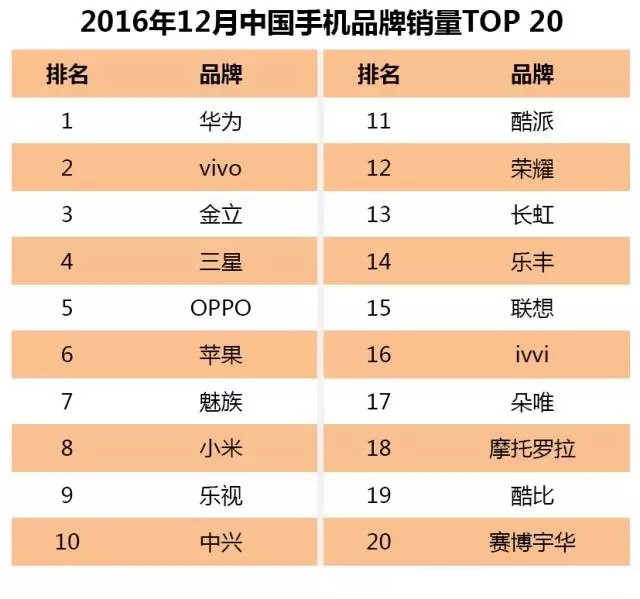 2016年12月中国畅销手机供应链及核心部件市场风向解读